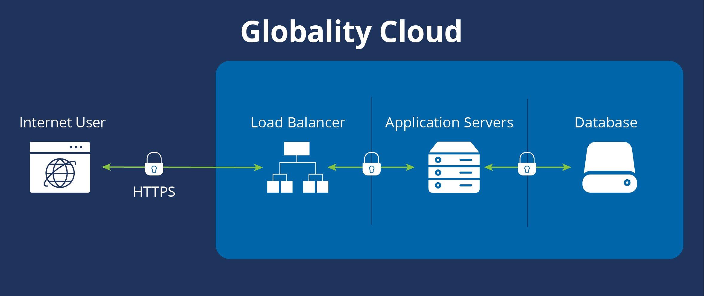 Globality Cloud