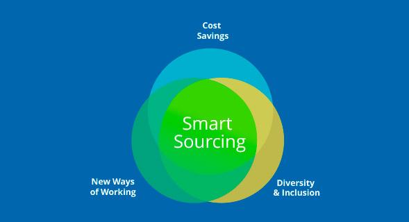 smart-sourcing